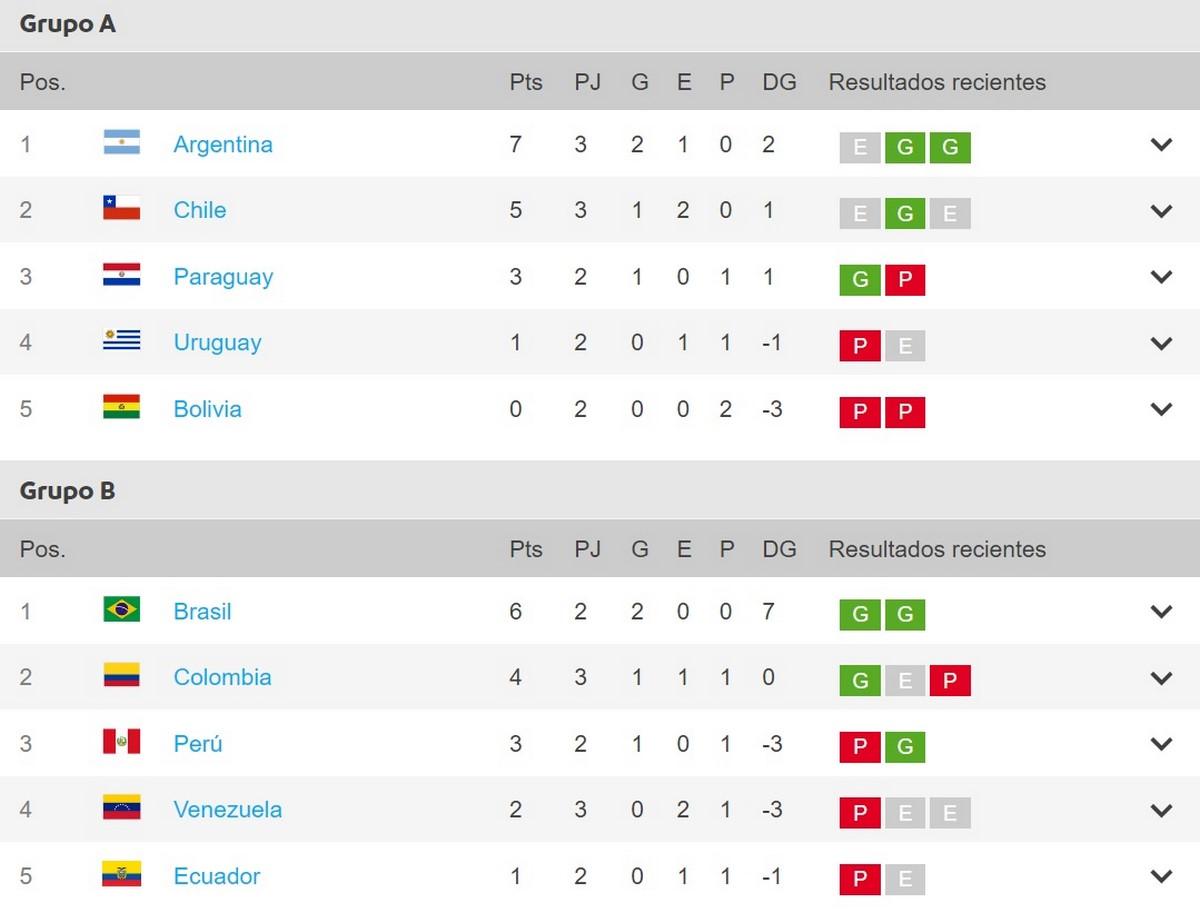 Copa America tabla de posiciones Copiar