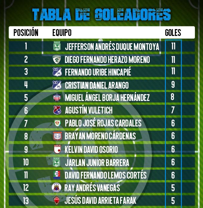 Tabla de goleadores de la Liga I 2021