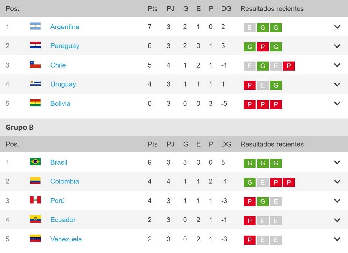Tabla posiciones Copa America tras fecha 4 Copiar