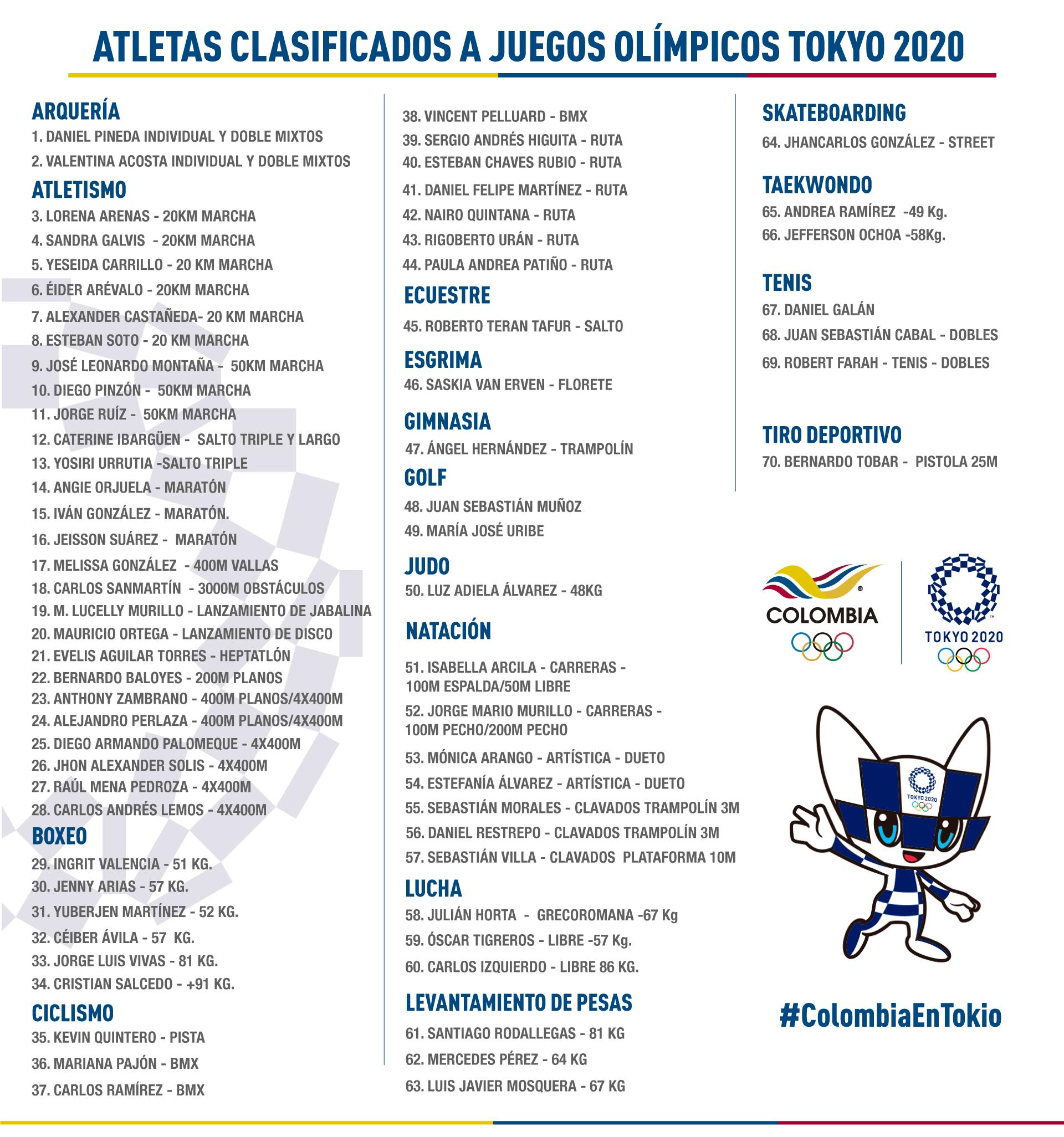 Colombia participara en los Juegos Olimpicos con 70 deportistas