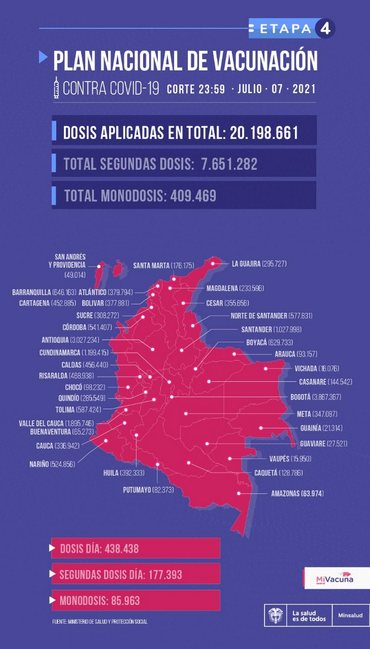 Vacunacion Colombia 7 de julio