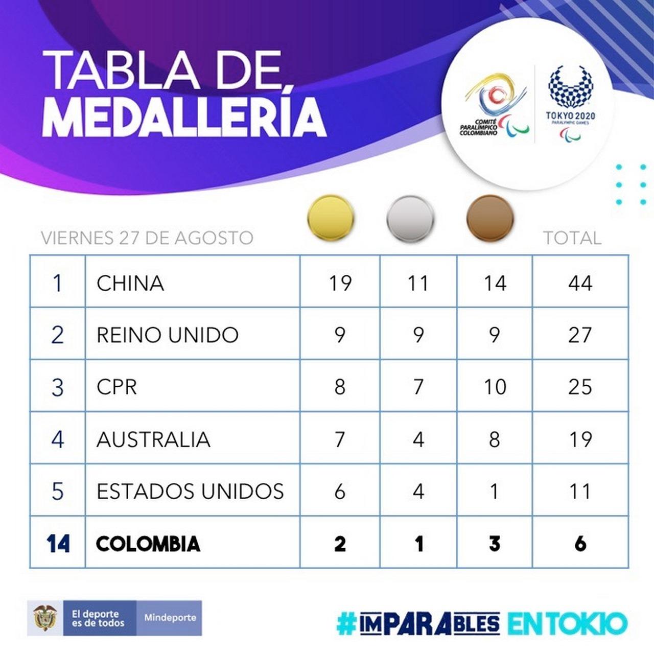 Medallero Juegos Paralimpicos