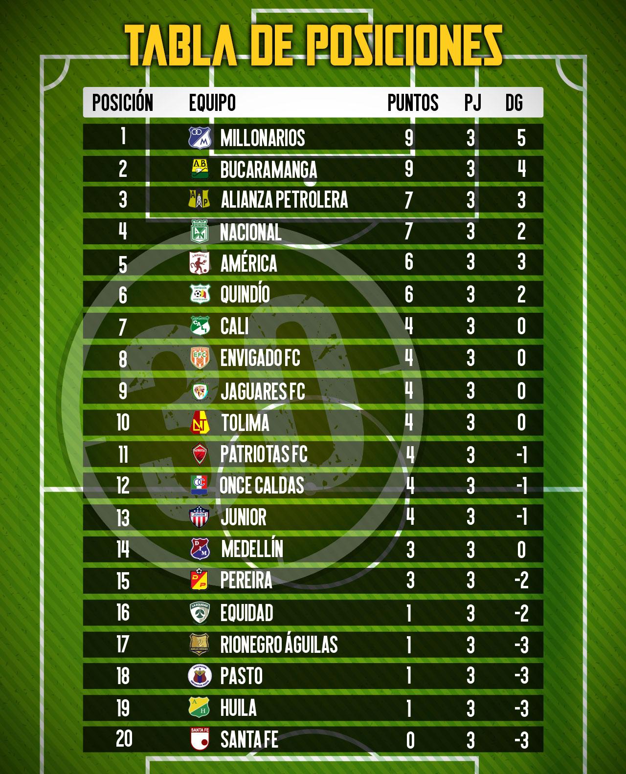 tabla de posiciones 2