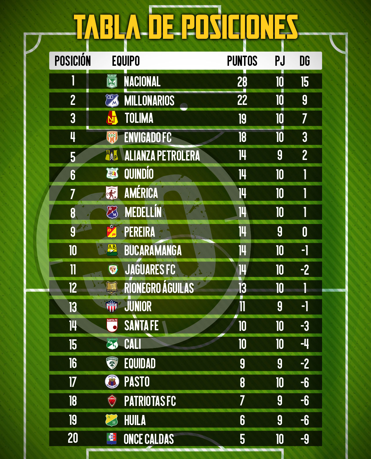 tabla de posiciones 3