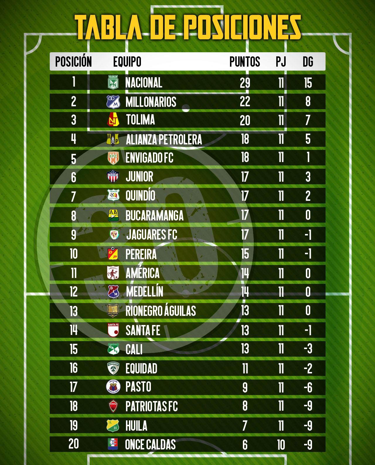 tabla de posiciones 6
