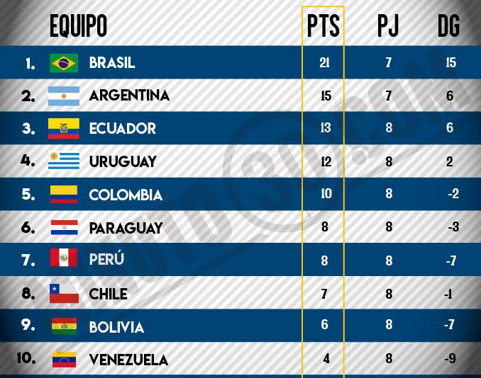 tabla posiciones selecciones