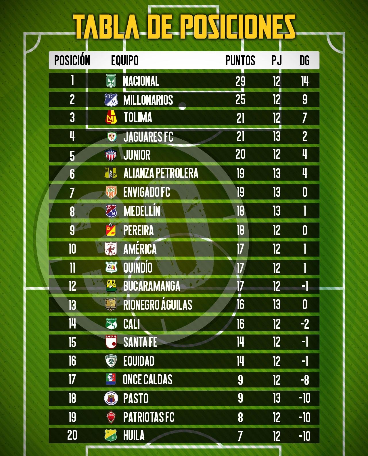 tabla de posiciones 1