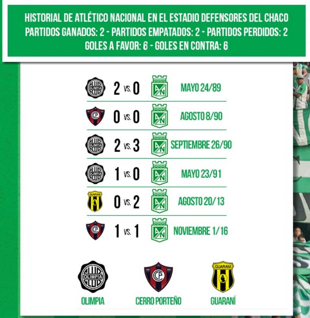 Estadisticas Atletico Nacional ha salido bien librado en partidos ante equipos de Paraguay 2