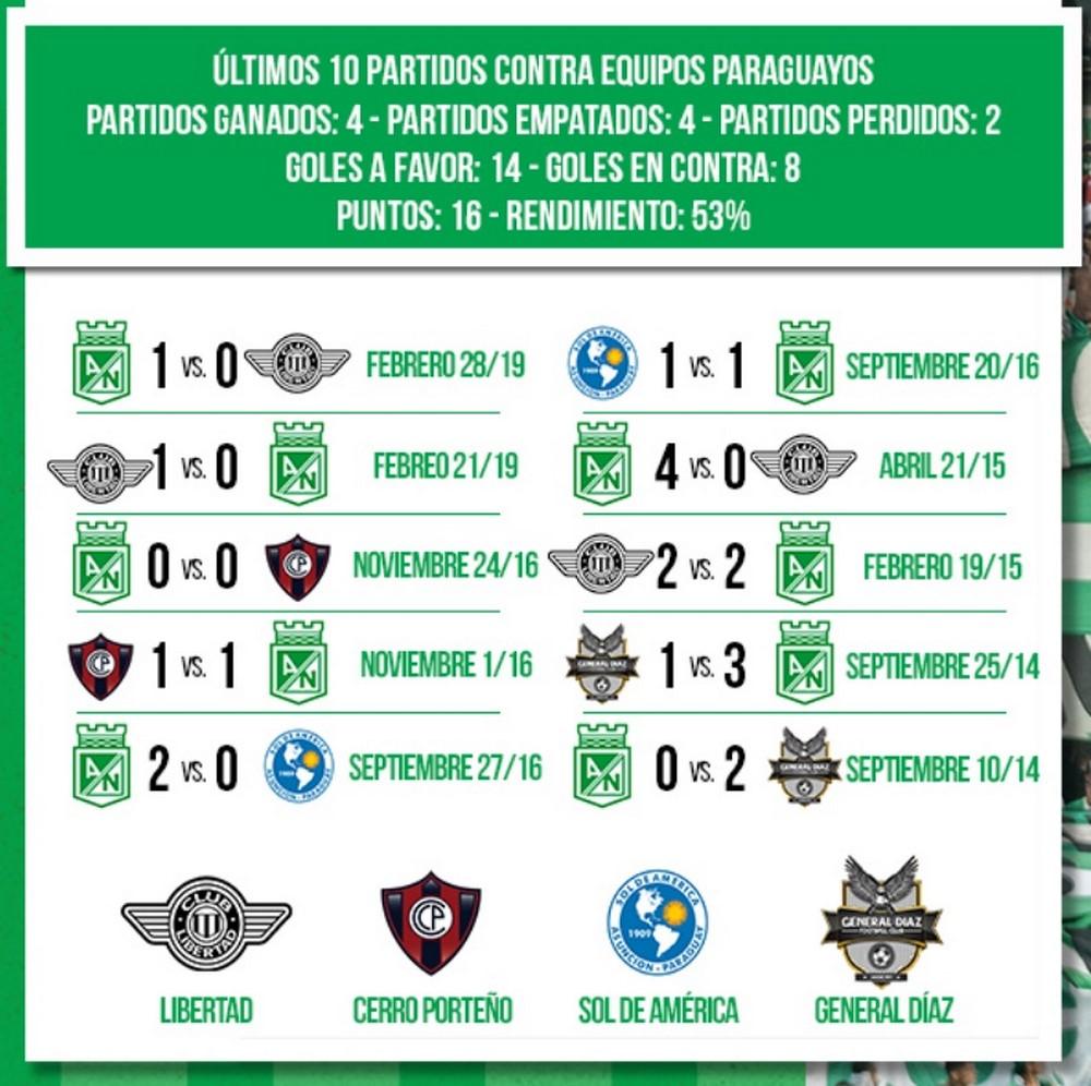 Estadisticas Atletico Nacional ha salido bien librado en partidos ante equipos de Paraguay 1